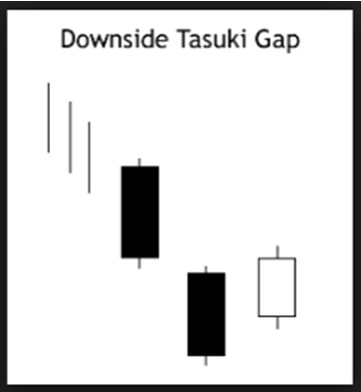downside tasuki gap trading