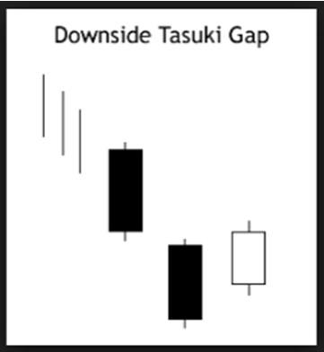 downside tasuki gap trading
