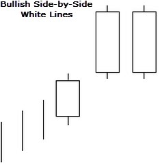 bullish-side-by-side-white-lines preview