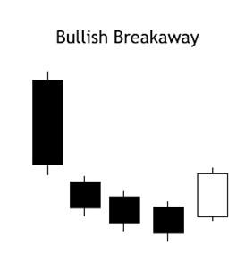 bullish breakaway