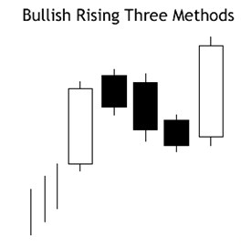 bullish rising three pattern