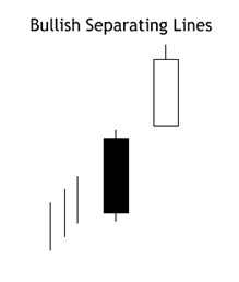 bullish-separating-lines