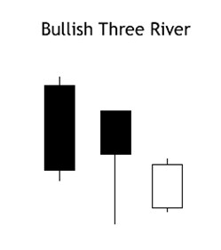 bullish three river