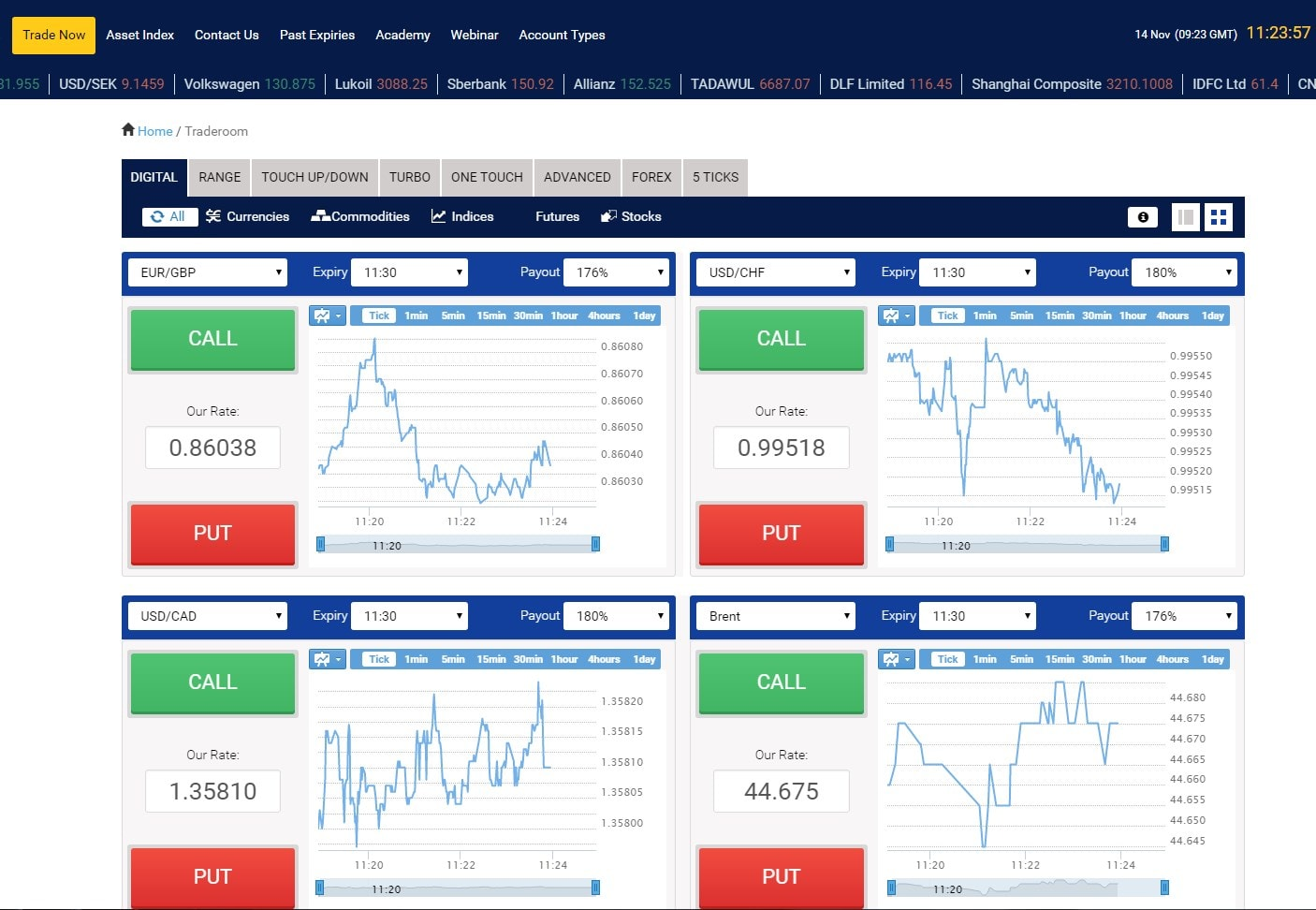 Blogger binary options trading strategy forums