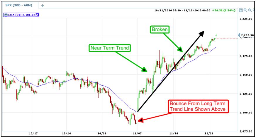trend lines master broken