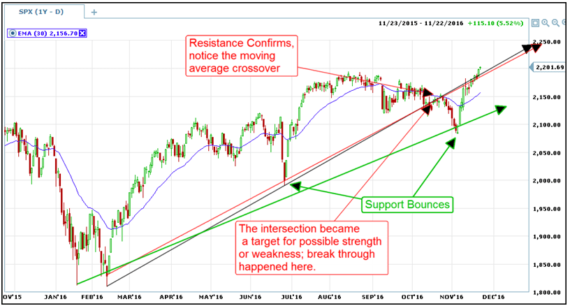 trend lines master resistence