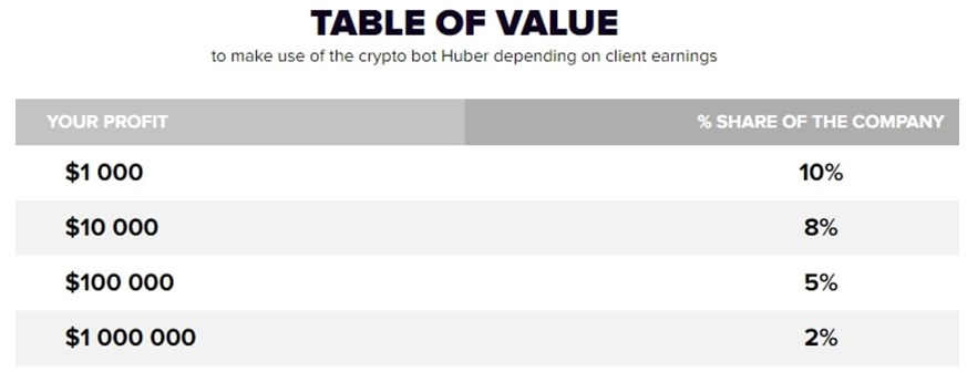 huberium table of value