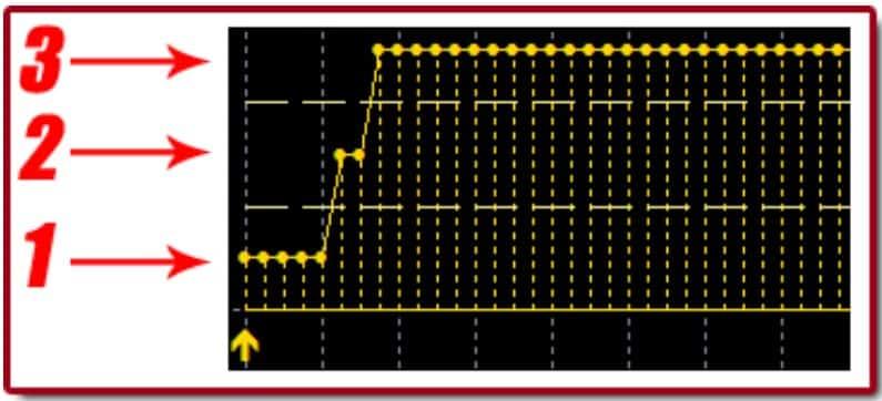 fake signals chart