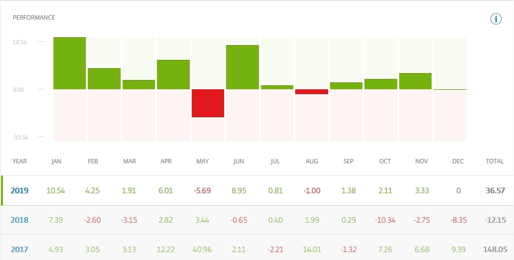 etoro copy trader stats